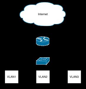 RouterOnAStrick