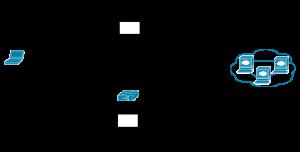 Fonctionnement du répartiteur avec DSR