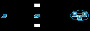 Fonctionnement du répartiteur basé sur du NAT