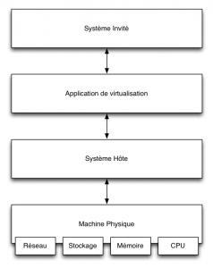 Virtualisation — Principes de fonctionnement