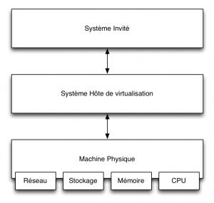 Virtualisation — Principe Serveur