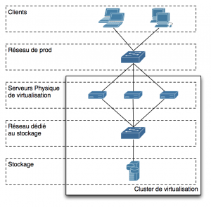 Virtualisation — Topologie de base